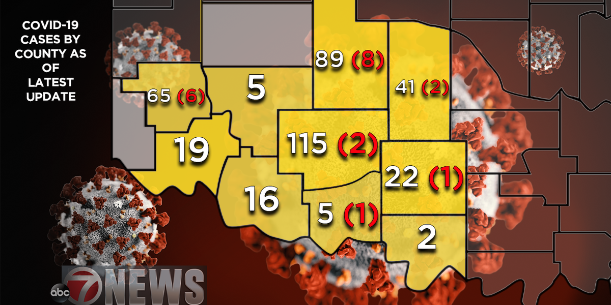 STATE UPDATE: 12 new cases in Caddo Co., Stephens Co. fully recovered