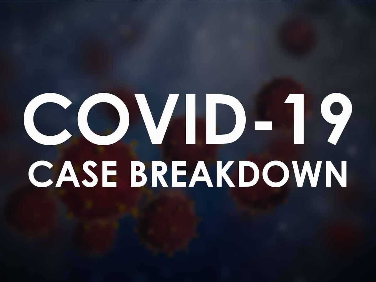 COVID-19: Lubbock reports 39 new cases on Sunday, 1 new recovery