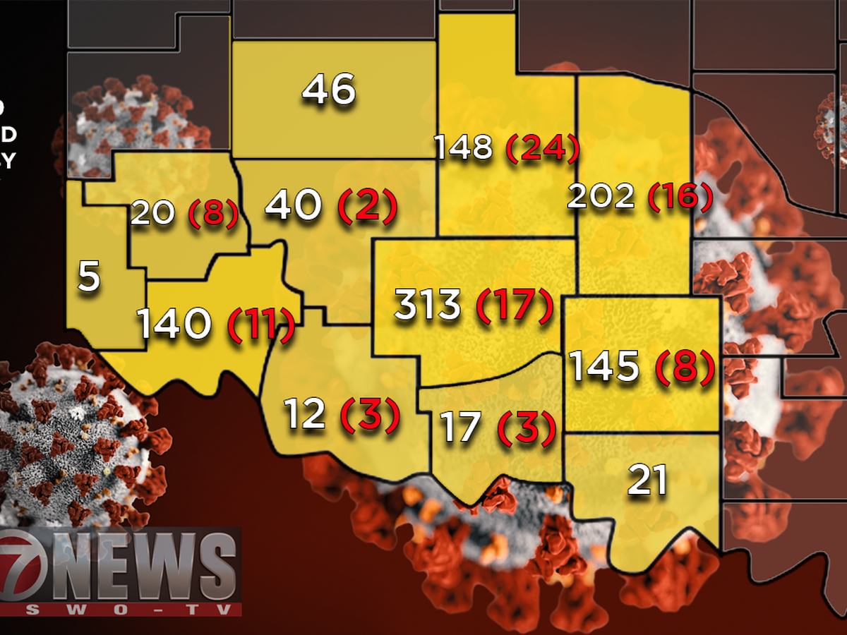 STATE UPDATE: Comanche Co. active cases jump over 300, one new death