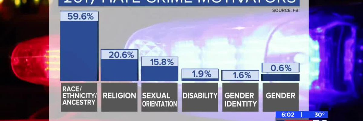 Two Texoma cities on FBI hate crime report