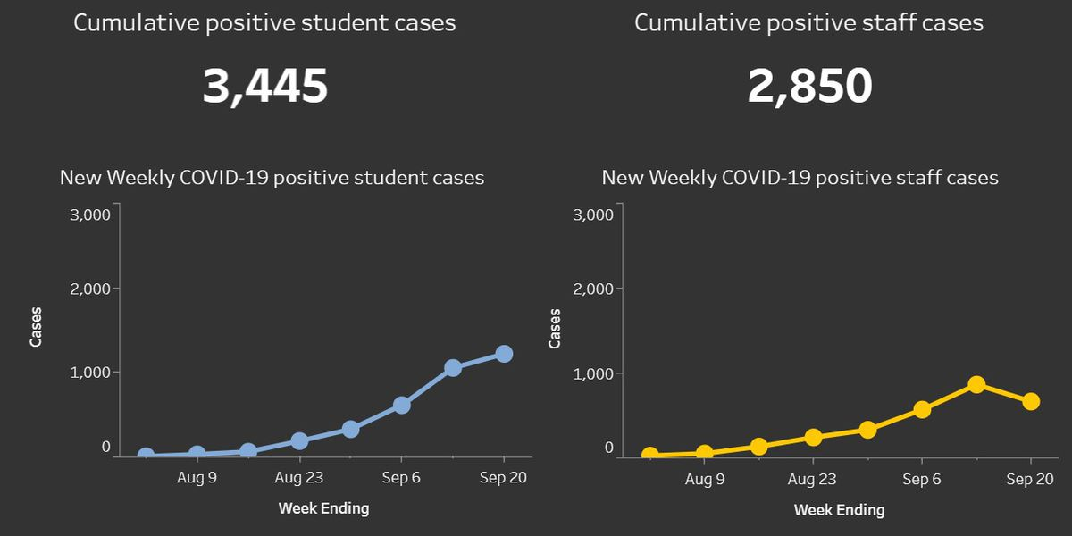 Over 1,800 COVID-19 cases reported across Texas schools