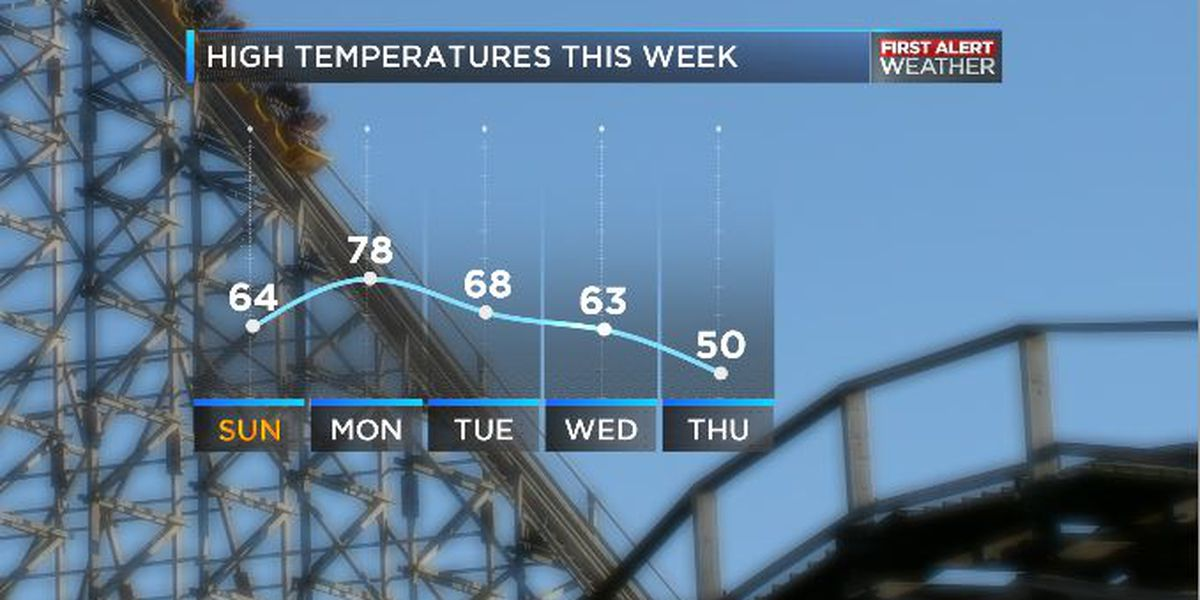 Warm start and a cold end to the week