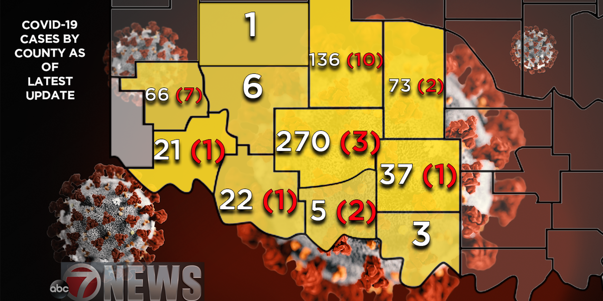 STATE UPDATE: Comanche Co. sees big spike in confirmed cases