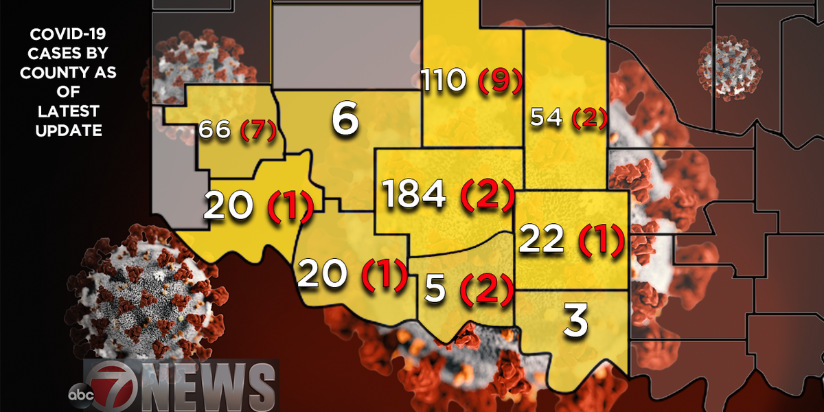 STATE UPDATE: No new state deaths, 33 new confirmations in Comanche County