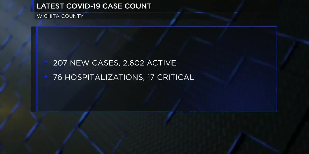 207 new COVID-19 cases in Wichita County, total now 6,668