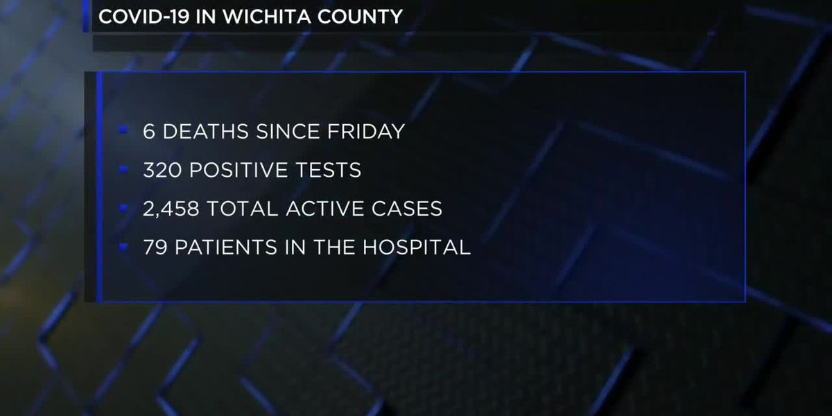 Six new deaths, 320 new COVID-19 cases in Wichita County