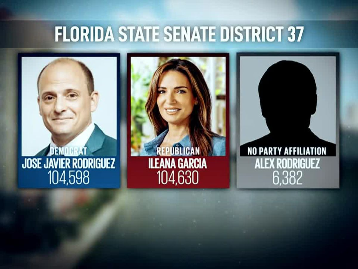 'Ghost candidates' blamed for siphoning votes in Florida Senate races