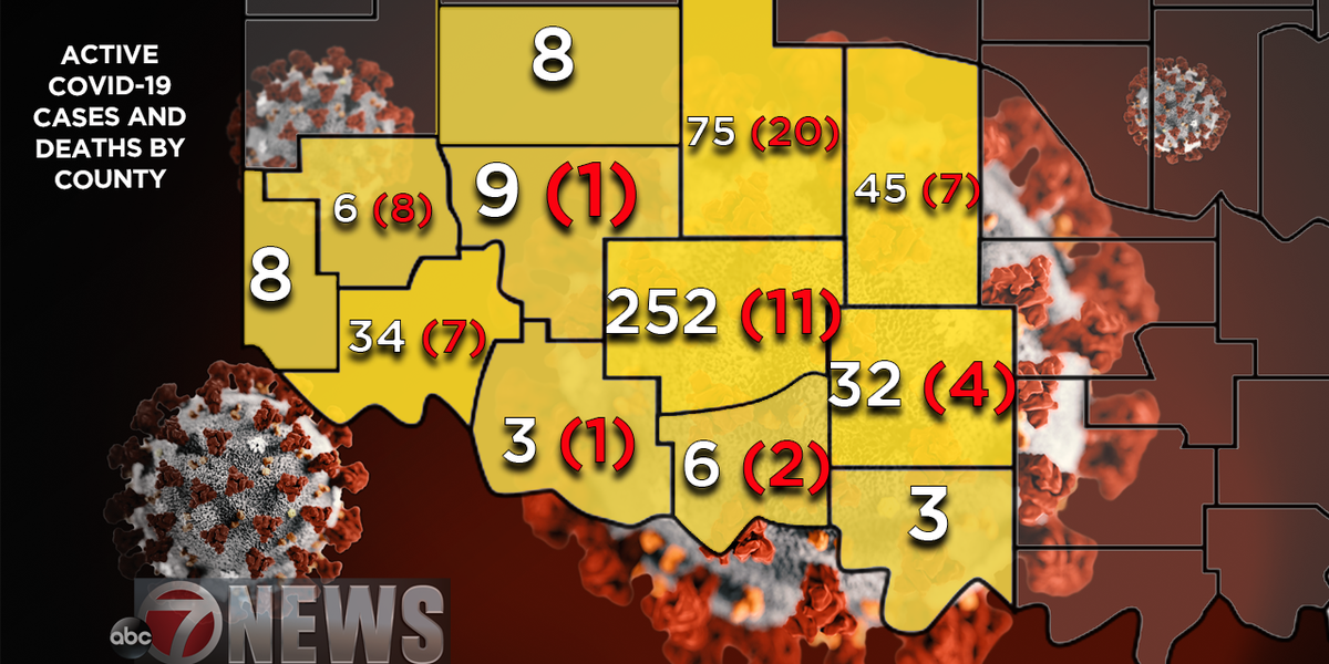 STATE UPDATE: Comanche County now over 250 active cases
