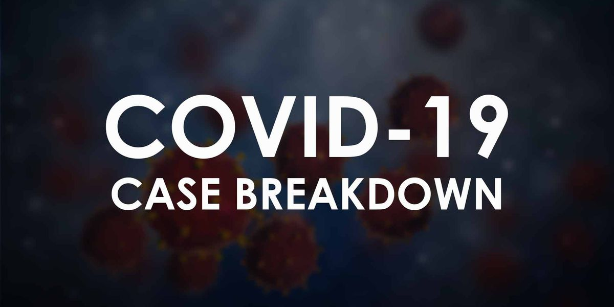 COVID-19: Lubbock reports 3 new cases on Saturday, total now 691