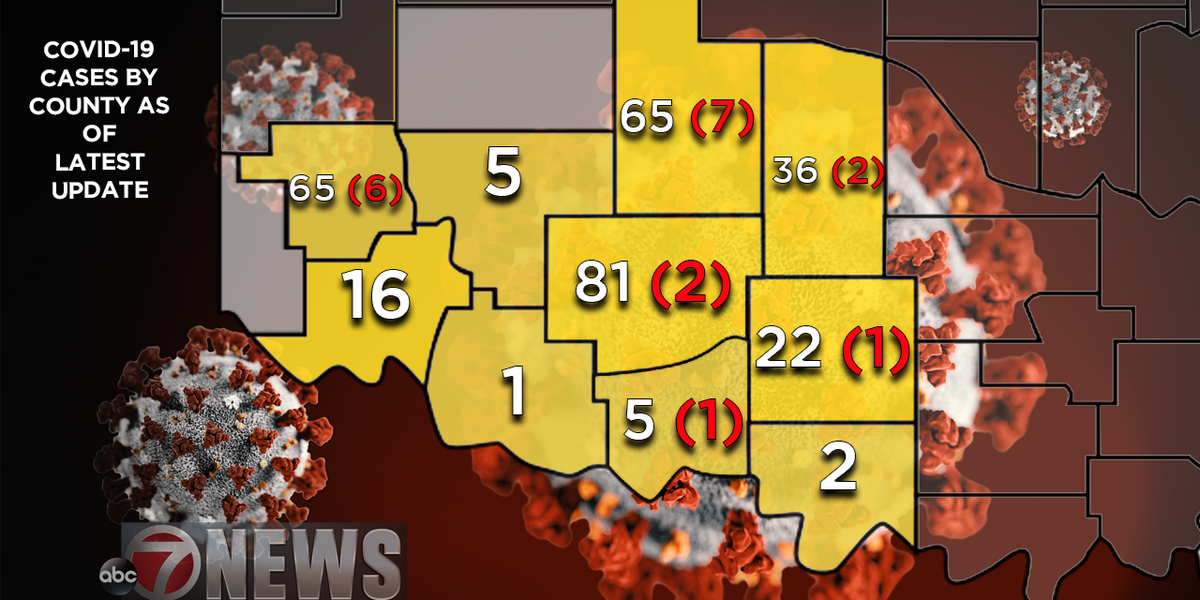 STATE UPDATE: Comanche Co. registers new death, SWOK cases increase
